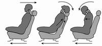 正确使用汽车头枕可以降低头颈受伤