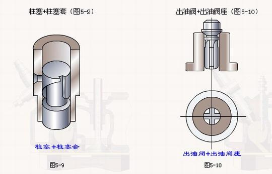 柱塞和柱塞套是一对精密偶件,经配对研磨后不能互换,要求有高的精度和光洁度和好的耐磨性,其径向间隙为0.002~0.003mm   柱塞头部圆柱面上切有斜槽,并通过径向孔、轴向孔与顶部相通,其目的是改变循环供油量;柱塞套上制有进、回油孔,均与泵上体内低压油腔相通,柱塞套装入泵上体后,应用定位螺钉定位。   柱塞头部斜槽的位置不同,改变供油量的方法也不同。 出油阀和出油阀座也是一对精密偶件,配对研磨后不能互换,其配合间隙为0.