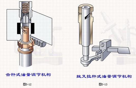 柱塞式喷油泵结构工作原理基础图片