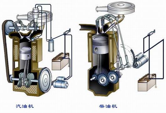 图解发动机分类和各大系统结构