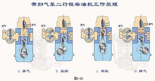 发动机工作过程和原理基本分析
