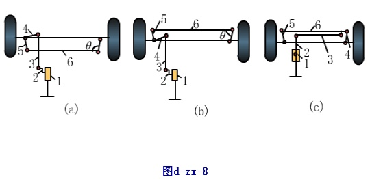 1.转向器 2.转向摇臂 3.转向直拉杆 4.转向节臂 5.梯形臂 6.高清图片