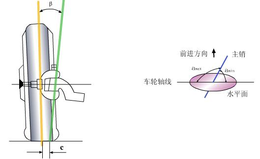 汽车转向系统各部分结构作用图解(三)